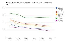 Ohio Natural Gas Prices Chart Natural Gas Prices Per Therm Or Cubic Foot Callmepower