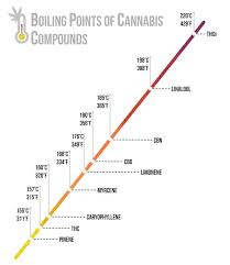 Bho Temperature Chart What Is Budder And Why Is It So Awesome