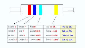 Do you know the meaning of resistor color code charts and how to read resistor color codes? Resistors