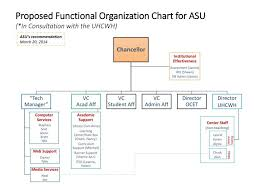 Acu Org Chart Ppt Proposed Functional Organization Chart For Asu In