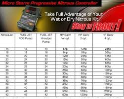 Nitrous Timing Chart Pin By Schnitz Racing On Misc Motorcycle Posts Drag