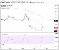 Bitcoin Cash Price Leaps 150 In A Week Despite Bearish Bias