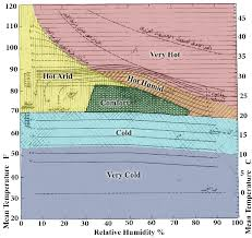 Bioclimatic Chart Also Known As Victor Olgyays Chart