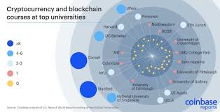 Cryptocurrency Is The New Hot Topic At Universities
