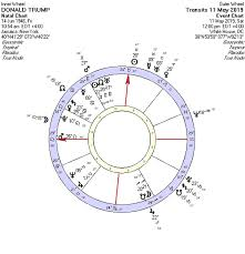 Edward Snowden Birth Chart Political Astrology Middle East Revolution Ed Tamplin