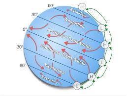 Atmospheric Circulation Patterns