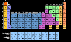 Technology & Living Standards - Science - Elements, Chemical