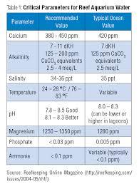 Aquarium Water Testing Laqua Water Quality Analyzer