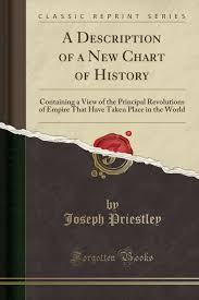 A New Chart Of History Poster A Description Of A New Chart Of History Containing A View