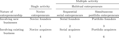 Business Ownership Types 1 Types Of Entrepreneurs By Independent Business Ownership