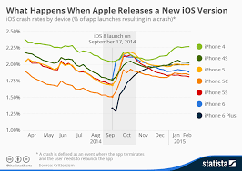 Apple Ios Version Chart Chart What Happens When Apple Releases A New Ios Version