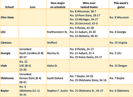 Comparing Resumes Schedules For College Football Playoff
