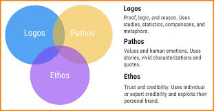 ethos in a modest proposal proposal template  ethos in a modest proposal critical essay persuasion techniques logos pathos ethos jpg