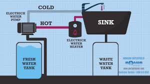 how does monsam portable sink works 800 513 8562
