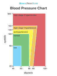 Stages Of Hypertension Chart Blood Pressure Chart Ranges Hypertension And More
