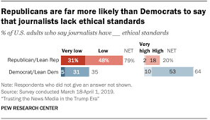 News Organizations Chart Within Political Parties Approval Of Trump Is Closely