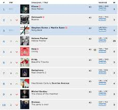 Beatstars Top Charts Beatstars Producer Pixel Co Produces Song For Wiz Khalifa