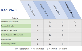 How To Use A Raci Chart To Simplify Responsibilities
