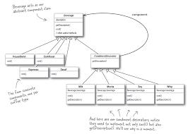 Decorator Design Pattern In Java Inspiration Java Using Lists Instead Of Decorator Pattern Stack Overflow