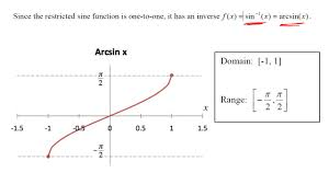 5 restricted cosine function and it s inverse the function cos x is graphed below notice that this graph does not pass the horizontal line test