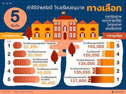 รวมค่าใช้จ่ายต่อปี โรงเรียนอนุบาลทั้งสายวิชาการ ทางเลือก และนานาชาติ  (ประจำปี 2018) - M.O.M