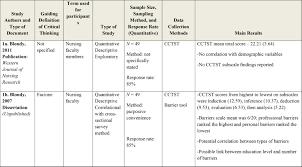 scientific articles review examples publication