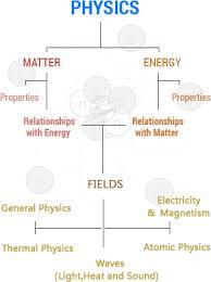 physics assignment homework help engineering physics project physics assignment