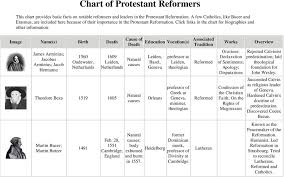 Chart Of Protestant Reformers Pdf Free Download