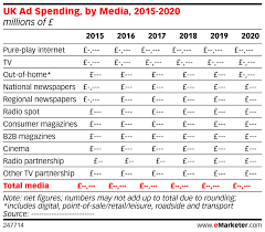 Uk Year End Charts 2015 Uk Ad Spending By Media 2015 2020 Millions Of Emarketer