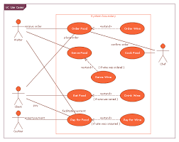 Use Case Restaurant Model | Use Case Diagrams Technology With ...