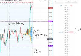 Nifty Order Flow Charts Market Profile Orderflow Analysis Technical Analysis
