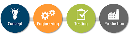 Industrial Design Process Steps Code Development Product Development From Idea To Production