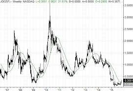Joez Stock Chart Time To Slip Back Into Joes Jeans Joez Small Cap Stocks