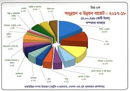 Total Federal Spending 2017 Pie Chart Bangladesh Budget For Fiscal Year 2017 18 In Pie Charts