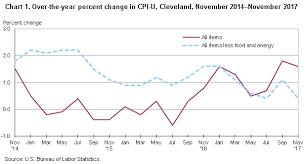 Consumer Price Index Cleveland Akron November 2017