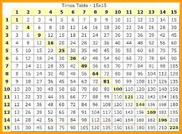 Multiplication Chart 100x100 27 Accurate Multiplication Chart 1 100 Printable Pdf