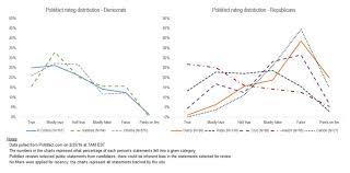 Presenting Data Truthfully Using Charts Jem 9 Marketing