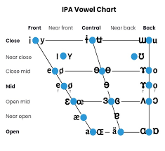 Find out more about the interactive mobile app version of the phonemic chart. English Phonetic System International Phonetic Alphabet