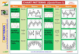 Flag Chart With Names Forex2tradeindia Technical Analysis Patterns More Profits In