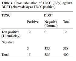 Development And Validation Of Trivandrum Development