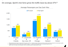 Spirit Airlines Is Poised To Be The Next Ryanair Spirit
