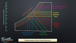 Sensible Cooling Psychrometric Chart 10 Psychrometric Chart And Processes