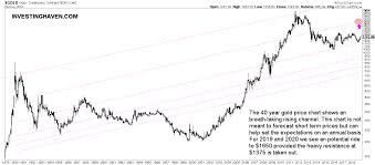 Gold Price Tracking Chart An Exceptional Gold Price Historic Chart On 40 Years