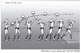 Sama halnya dengan teknik passing, teknik service dalam permainan voli juga dibagi menjadi dua jenis, yakni teknik service atas dan teknik service. Cara Melakukan Servis Atas Bolavoli Guru Olahraga