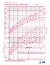 Baby Girl Growth Chart Baby Weight Chart Baby Growth
