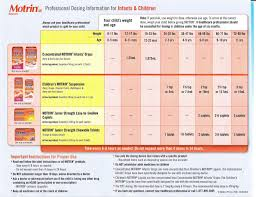 Motrin Dosage Chart Motrin Dosage Chart Charts For Kids