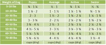 Dog Food Chart By Weight And Age Grandma Lucys Freeze Dried Grain Free Artisan Lamb Dog Food 3 Lbs