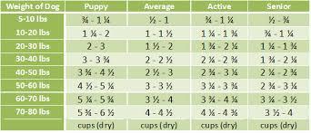 Dog Food Chart By Weight Grandma Lucys Freeze Dried Grain Free Artisan Lamb Dog Food 3 Lbs
