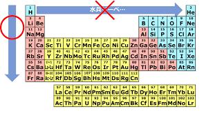 原子 記号 の 覚え 方