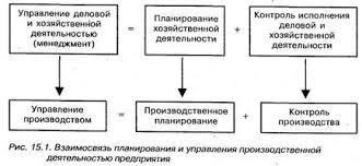 Содержание и методы планирования Виды планов их характеристика и  Существует несколько методов планирования балансовый расчетно аналитический экономико математические графоаналитический и программно целевые